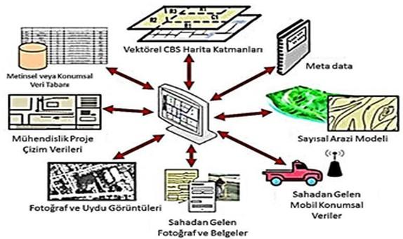 Altyapı Coğrafi Bilgi Sistemi Bileşenleri ve Veri Entegrasyonu class=